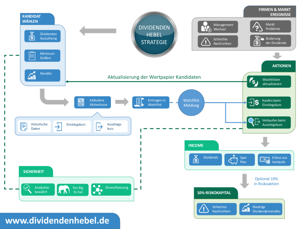 dividenden_hebel_strategie_infografik