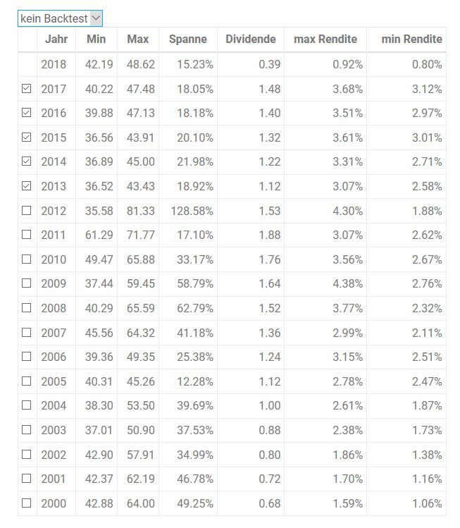 Historische Jahreswerte der Aktie