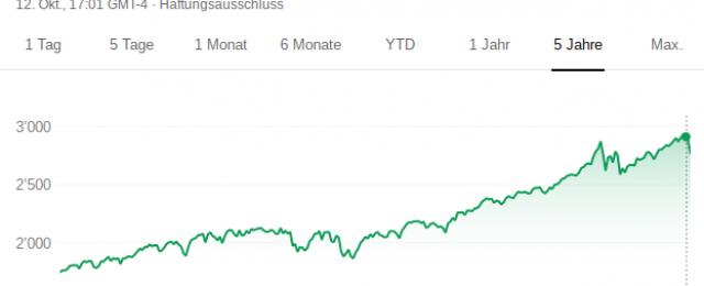 SP500 5 Jahreschart Screenshot 2018-10-15 at 09.04.19